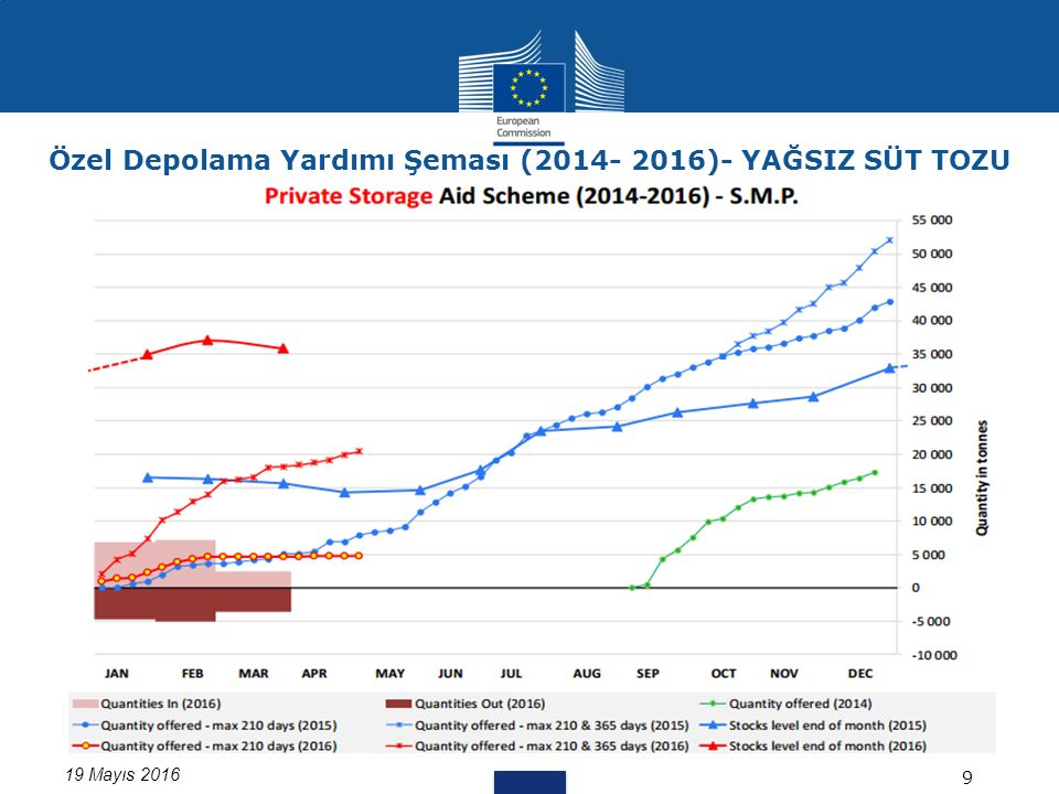 19 Mayıs 2016 9 Özel Depolama Yardımı Şeması (2014- 2016)- YAĞSIZ SÜT TOZU