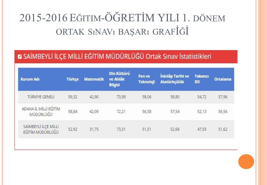 2015-2016 E ĞITIM -ÖĞRETİM YILI 1. DÖNEM ORTAK SıNAVı BAŞARı GRAF İ Ğ İ