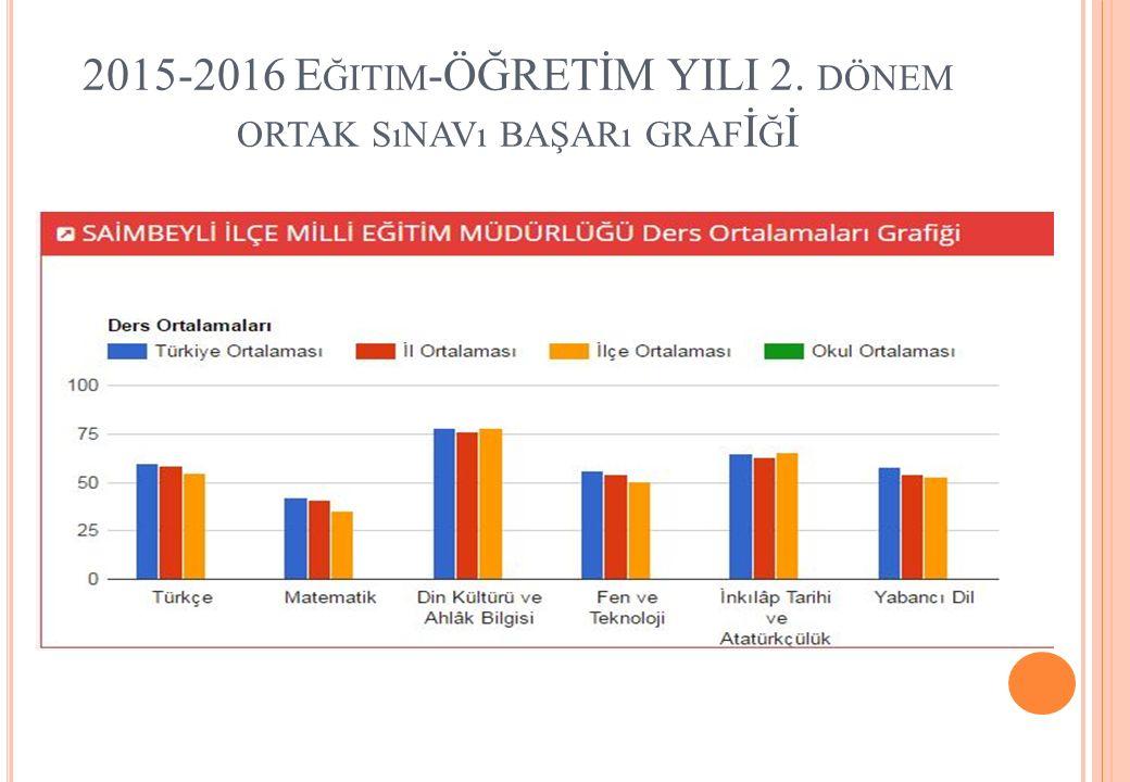 2015-2016 E ĞITIM -ÖĞRETİM YILI 2. DÖNEM ORTAK SıNAVı BAŞARı GRAF İ Ğ İ