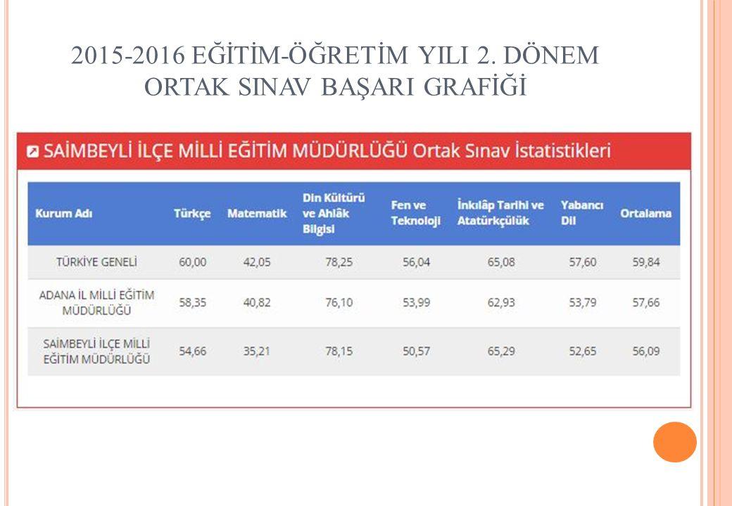 2015-2016 EĞİTİM-ÖĞRETİM YILI 2. DÖNEM ORTAK SINAV BAŞARI GRAFİĞİ