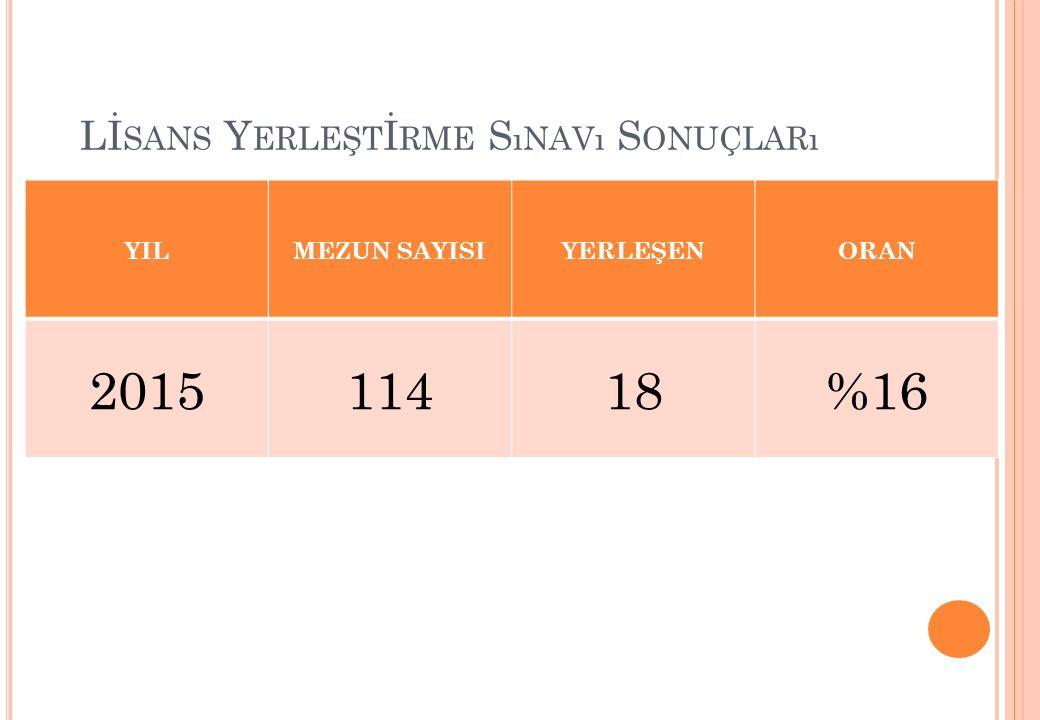 Lİ SANS Y ERLEŞT İ RME S ıNAVı S ONUÇLARı YILMEZUN SAYISIYERLEŞENORAN 201511418%16