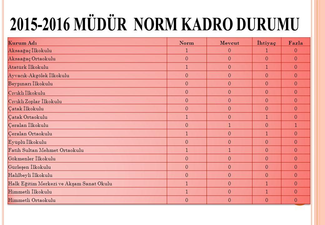 2015-2016 E ĞITIM -ÖĞRETİM YILI 1. DÖNEM ORTAK SıNAVı BAŞARı GRAFIĞI