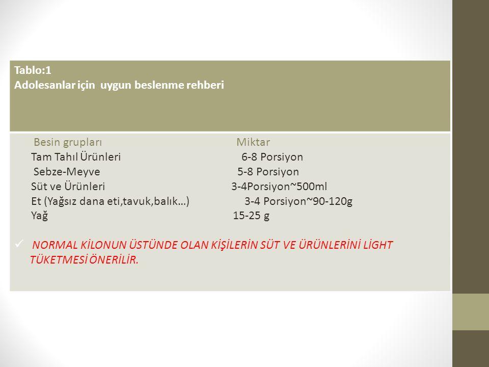 Tablo:1 Adolesanlar için uygun beslenme rehberi Besin grupları Miktar Tam Tahıl Ürünleri 6-8 Porsiyon Sebze-Meyve 5-8 Porsiyon Süt ve Ürünleri 3-4Porsiyon~500ml Et (Yağsız dana eti,tavuk,balık…) 3-4 Porsiyon~90-120g Yağ 15-25 g NORMAL KİLONUN ÜSTÜNDE OLAN KİŞİLERİN SÜT VE ÜRÜNLERİNİ LİGHT TÜKETMESİ ÖNERİLİR.