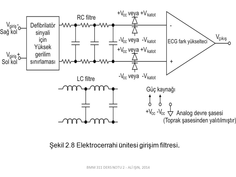 BMM 311 DERS NOTU 2 - ALİ IŞIN, 2014 Şekil 2.8 Elektrocerrahi ünitesi girişim filtresi.