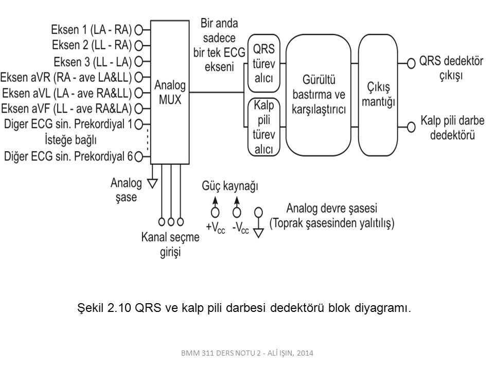 BMM 311 DERS NOTU 2 - ALİ IŞIN, 2014 Şekil 2.10 QRS ve kalp pili darbesi dedektörü blok diyagramı.