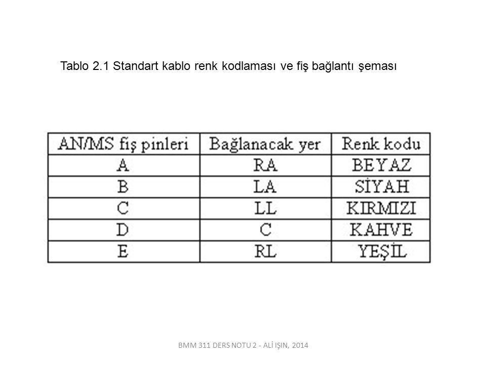 BMM 311 DERS NOTU 2 - ALİ IŞIN, 2014 Tablo 2.1 Standart kablo renk kodlaması ve fiş bağlantı şeması