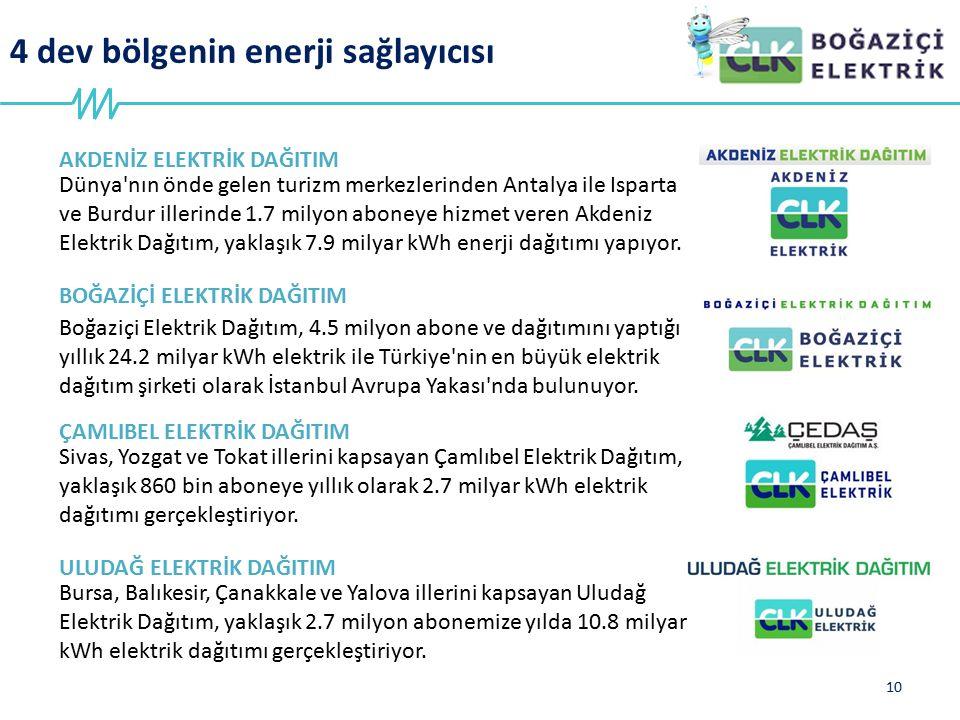 4 dev bölgenin enerji sağlayıcısı 10 AKDENİZ ELEKTRİK DAĞITIM Dünya'nın önde gelen turizm merkezlerinden Antalya ile Isparta ve Burdur illerinde 1.7 m