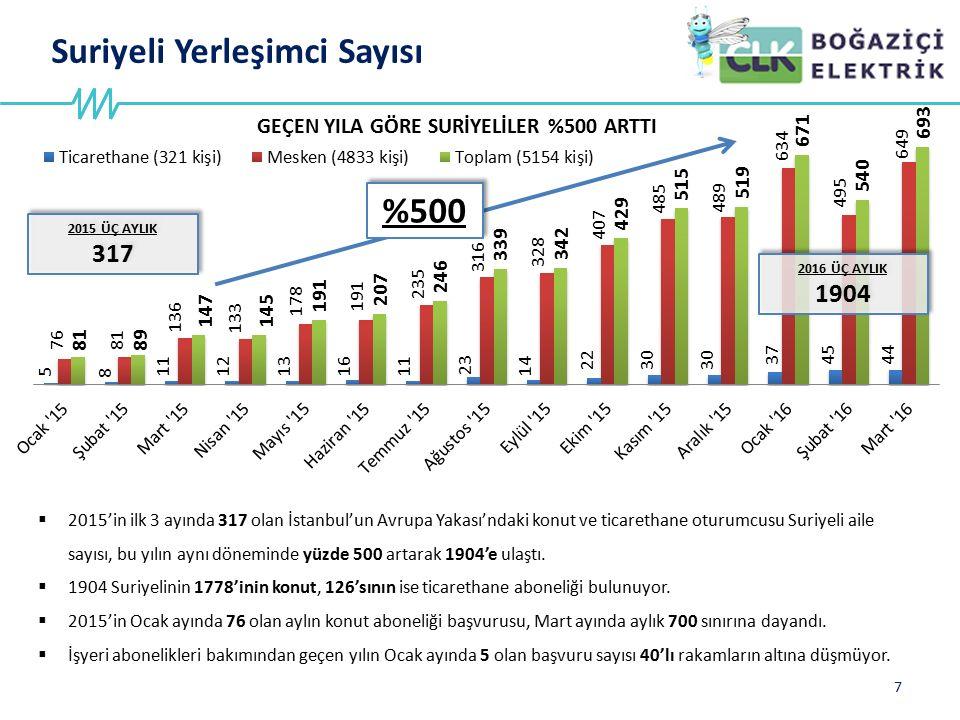 Suriyeli Yerleşimci Sayısı 7  2015'in ilk 3 ayında 317 olan İstanbul'un Avrupa Yakası'ndaki konut ve ticarethane oturumcusu Suriyeli aile sayısı, bu