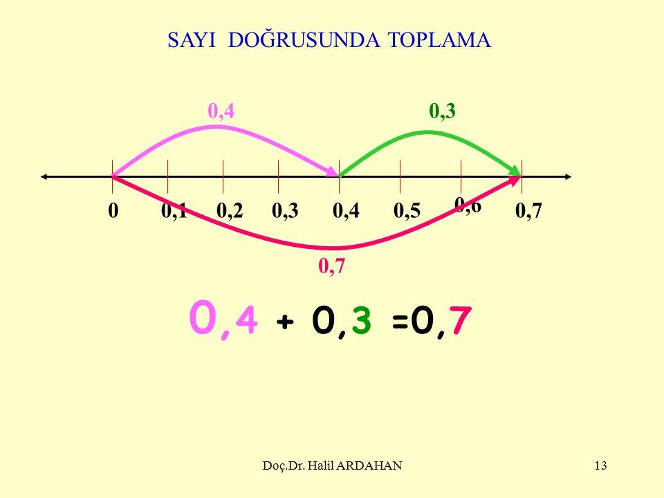 Doç.Dr. Halil ARDAHAN12 0,10,10,4 0,5 0,10,1 + 0,4 0,5 0,1 0,4 + 0,5 Toplanan Toplam =