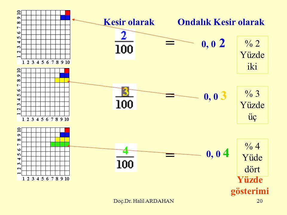Doç.Dr. Halil ARDAHAN19 Bir bütünü 100 eşit parçaya bölelim.