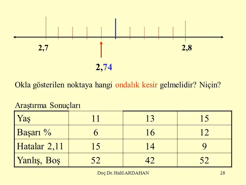 Doç.Dr. Halil ARDAHAN27 2425 Okla gösterilen noktaya hangi ondalık kesir gelmelidir.