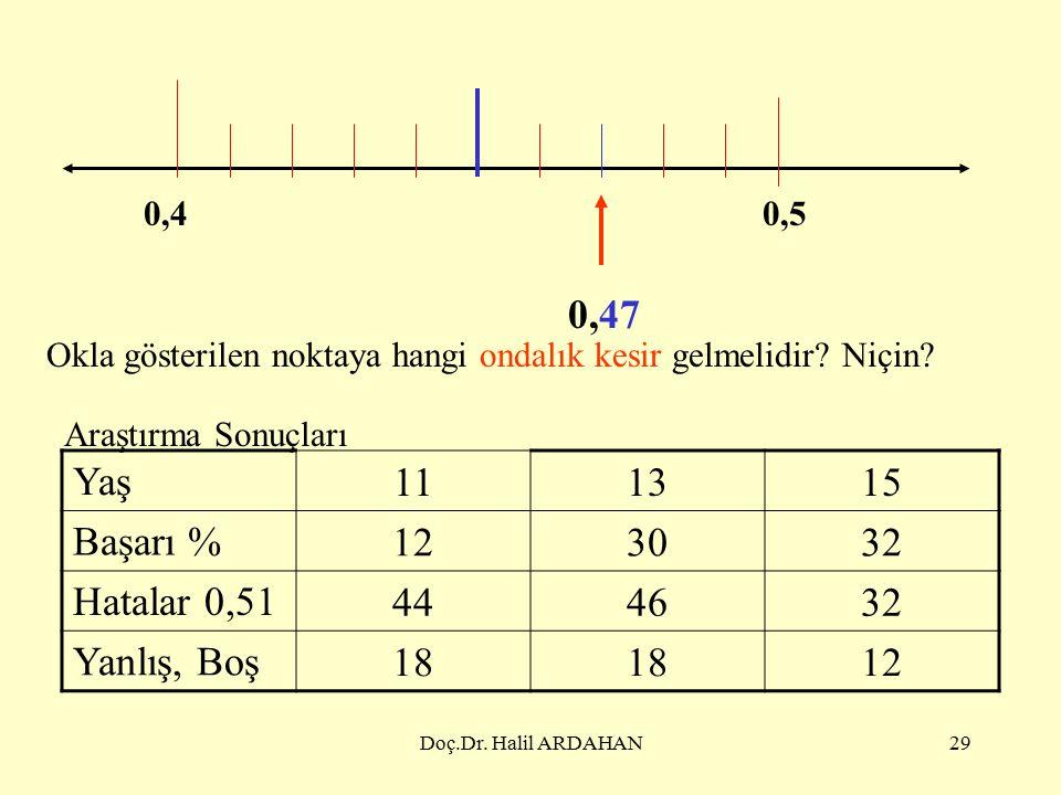 Doç.Dr. Halil ARDAHAN28 2,72,8 Okla gösterilen noktaya hangi ondalık kesir gelmelidir.