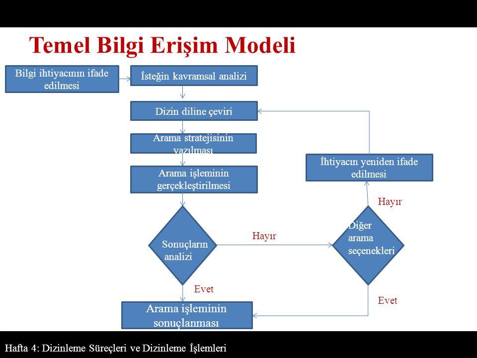 Temel Bilgi Erişim Modeli Hafta 4: Dizinleme Süreçleri ve Dizinleme İşlemleri Bilgi ihtiyacının ifade edilmesi İsteğin kavramsal analizi Arama işleminin gerçekleştirilmesi İhtiyacın yeniden ifade edilmesi Arama işleminin sonuçlanması Arama stratejisinin yazılması Dizin diline çeviri Sonuçların analizi Evet Hayır Diğer arama seçenekleri