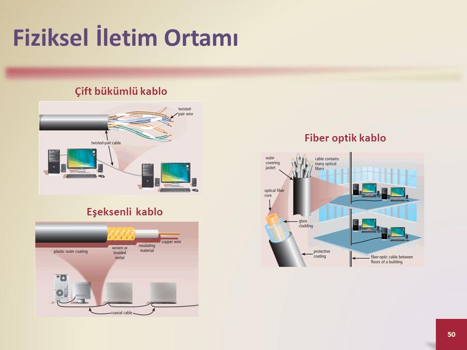 Fiziksel İletim Ortamı 50 Çift bükümlü kablo Eşeksenli kablo Fiber optik kablo