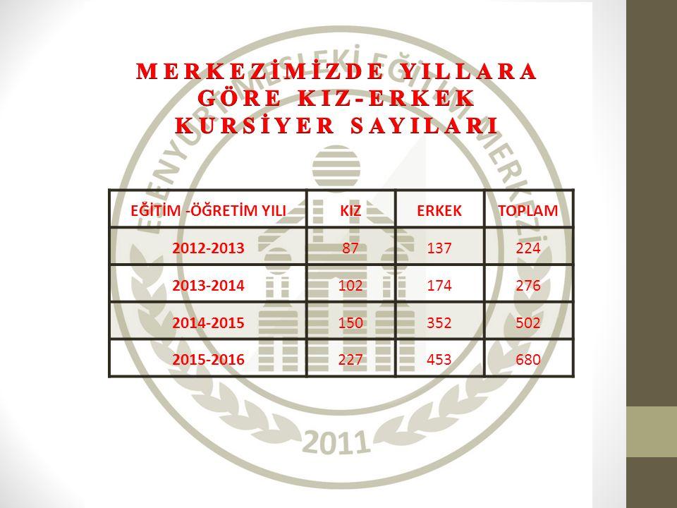 EĞİTİM -ÖĞRETİM YILIKIZERKEKTOPLAM 2012-201387137224 2013-2014102174276 2014-2015150352502 2015-2016227453680