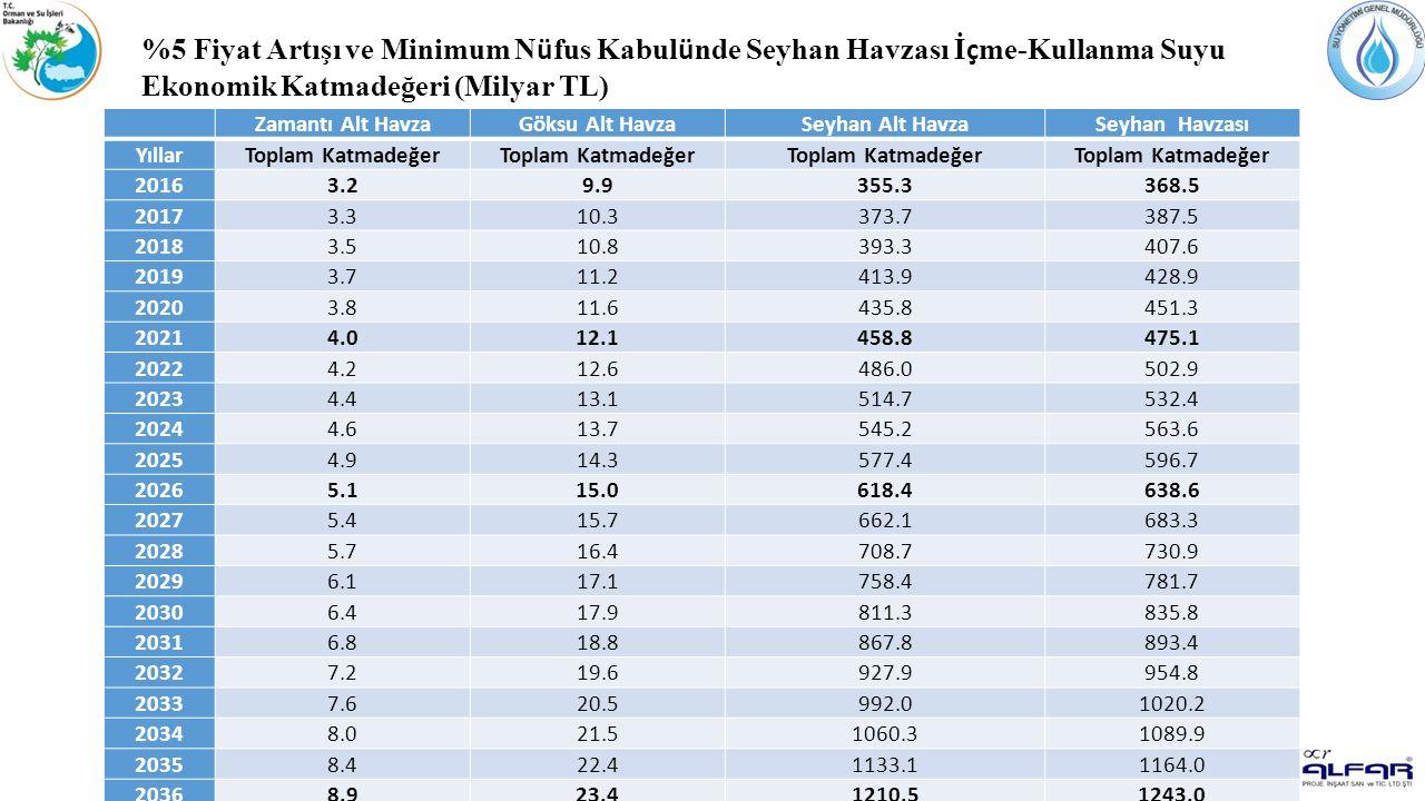 Seyhan Havzası Sektörel Su Tahsis Planı Hazırlanması Projesi %5 Fiyat Artışı ve Minimum N ü fus Kabul ü nde Seyhan Havzası İ ç me-Kullanma Suyu Ekonom