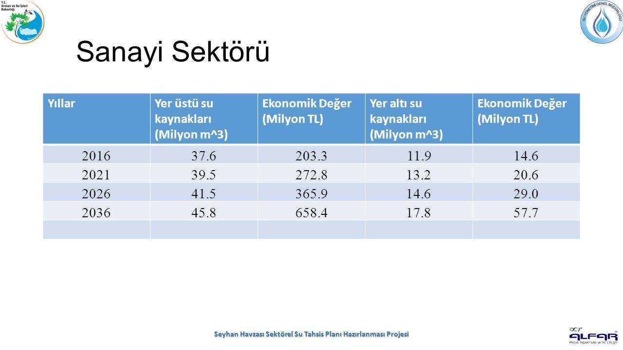 Sanayi Sektörü Seyhan Havzası Sektörel Su Tahsis Planı Hazırlanması Projesi YıllarYer üstü su kaynakları (Milyon m^3) Ekonomik Değer (Milyon TL) Yer a