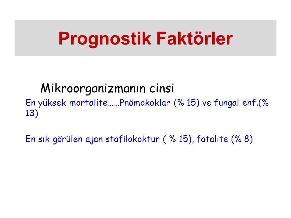 Mikroorganizmanın cinsi En yüksek mortalite……Pnömokoklar (% 15) ve fungal enf.(% 13) En sık görülen ajan stafilokoktur ( % 15), fatalite (% 8) Prognostik Faktörler