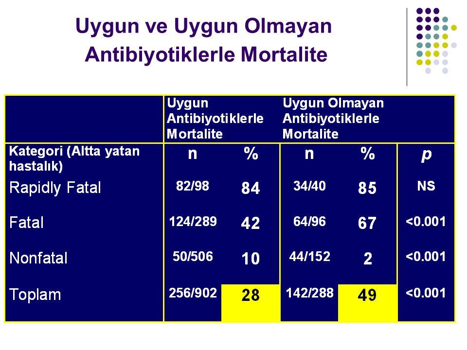 Uygun ve Uygun Olmayan Antibiyotiklerle Mortalite Pierre Yves Bochem Intensive Care Med (2001) 27