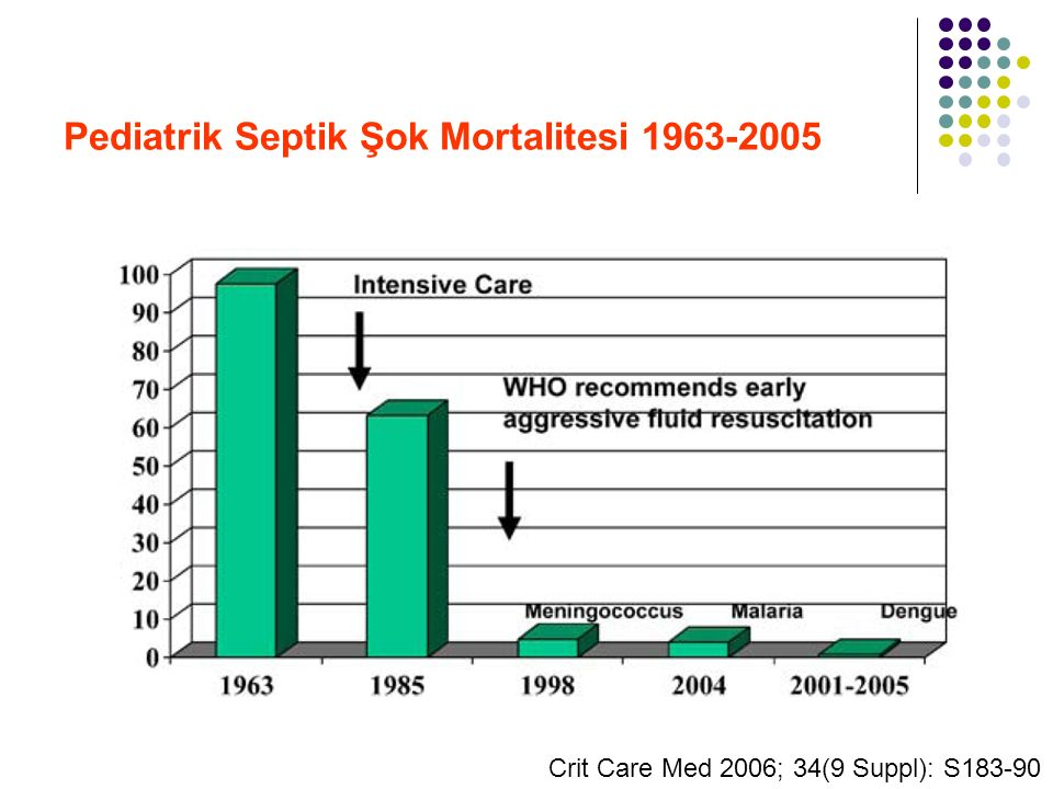 Pediatrik Septik Şok Mortalitesi 1963-2005 Crit Care Med 2006; 34(9 Suppl): S183-90