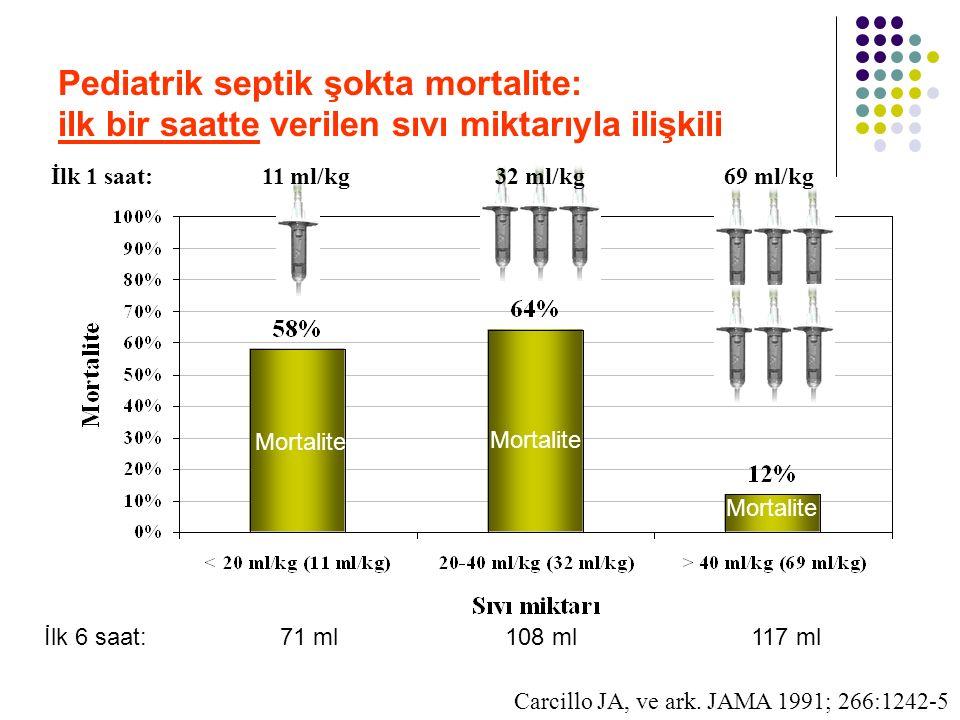 Pediatrik septik şokta mortalite: ilk bir saatte verilen sıvı miktarıyla ilişkili Carcillo JA, ve ark. JAMA 1991; 266:1242-5 İlk 1 saat: 11 ml/kg69 ml