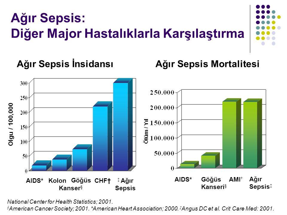 Ağır Sepsis: Diğer Major Hastalıklarla Karşılaştırma National Center for Health Statistics; 2001. § American Cancer Society; 2001. *American Heart Ass