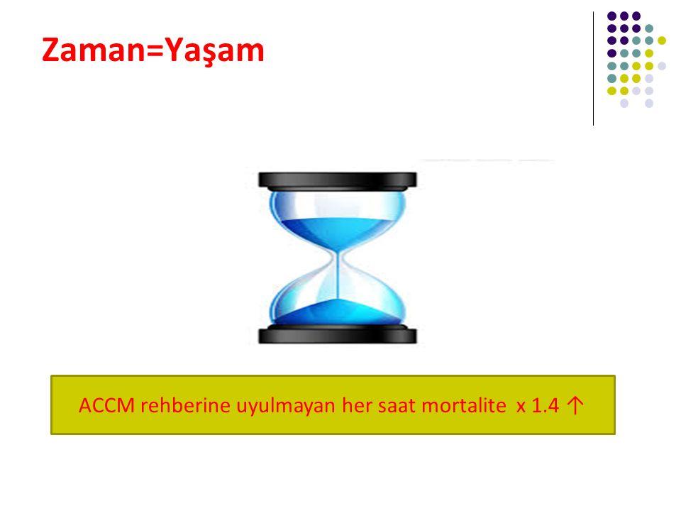 Zaman=Yaşam ACCM rehberine uyulmayan her saat mortalite x 1.4 ↑