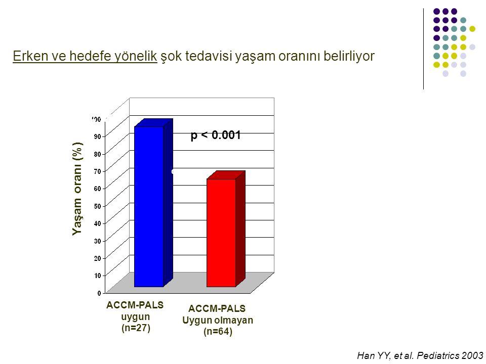 % 96 % 63 % 92 % 62 ACCM-PALS uygun (n=27) ACCM-PALS Uygun olmayan (n=64) Han YY, et al. Pediatrics 2003 p < 0.001 Erken ve hedefe yönelik şok tedavis