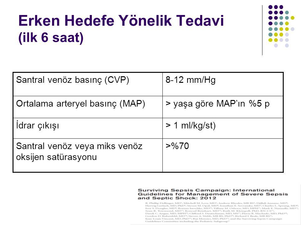Erken Hedefe Yönelik Tedavi (ilk 6 saat) Santral venöz basınç (CVP)8-12 mm/Hg Ortalama arteryel basınç (MAP)> yaşa göre MAP'ın %5 p İdrar çıkışı> 1 ml/kg/st) Santral venöz veya miks venöz oksijen satürasyonu >%70