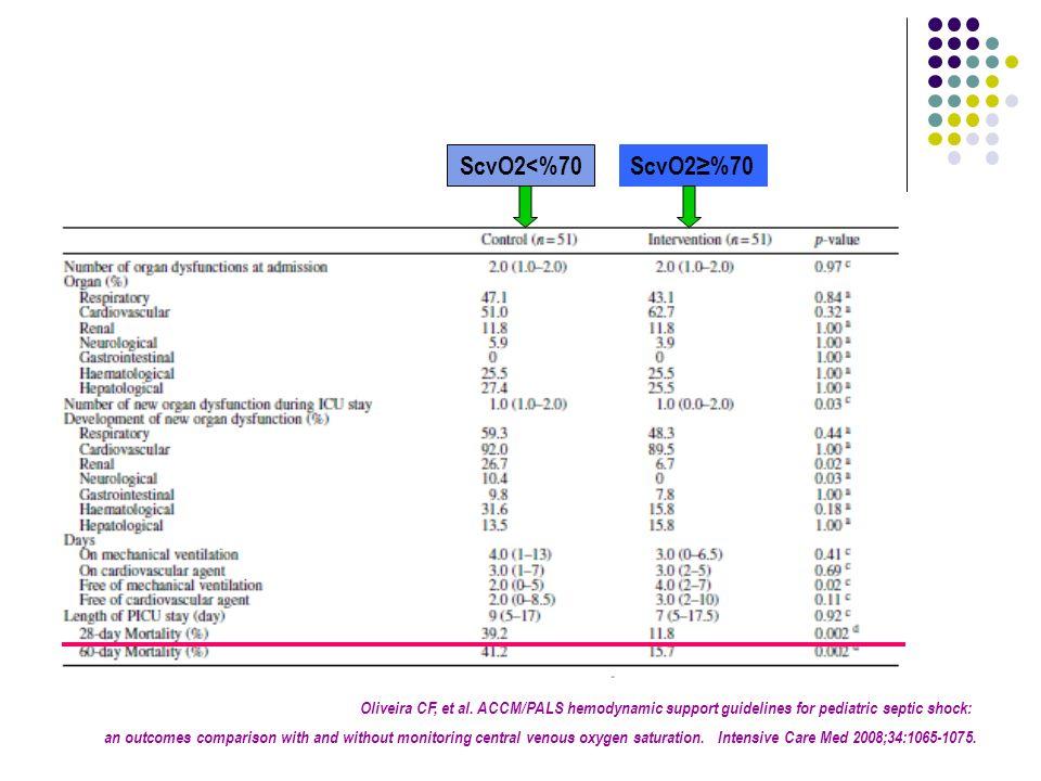 ScvO2<%70ScvO2≥%70 Oliveira CF, et al.
