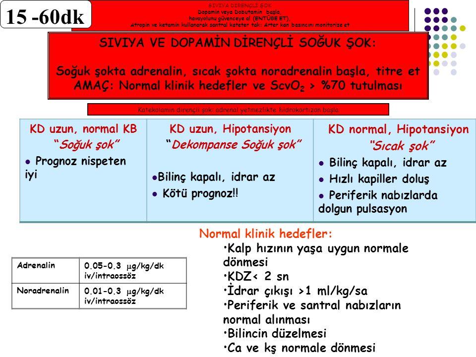 KD uzun, normal KB Soğuk şok Prognoz nispeten iyi KD uzun, Hipotansiyon Dekompanse Soğuk şok Bilinç kapalı, idrar az Kötü prognoz!.