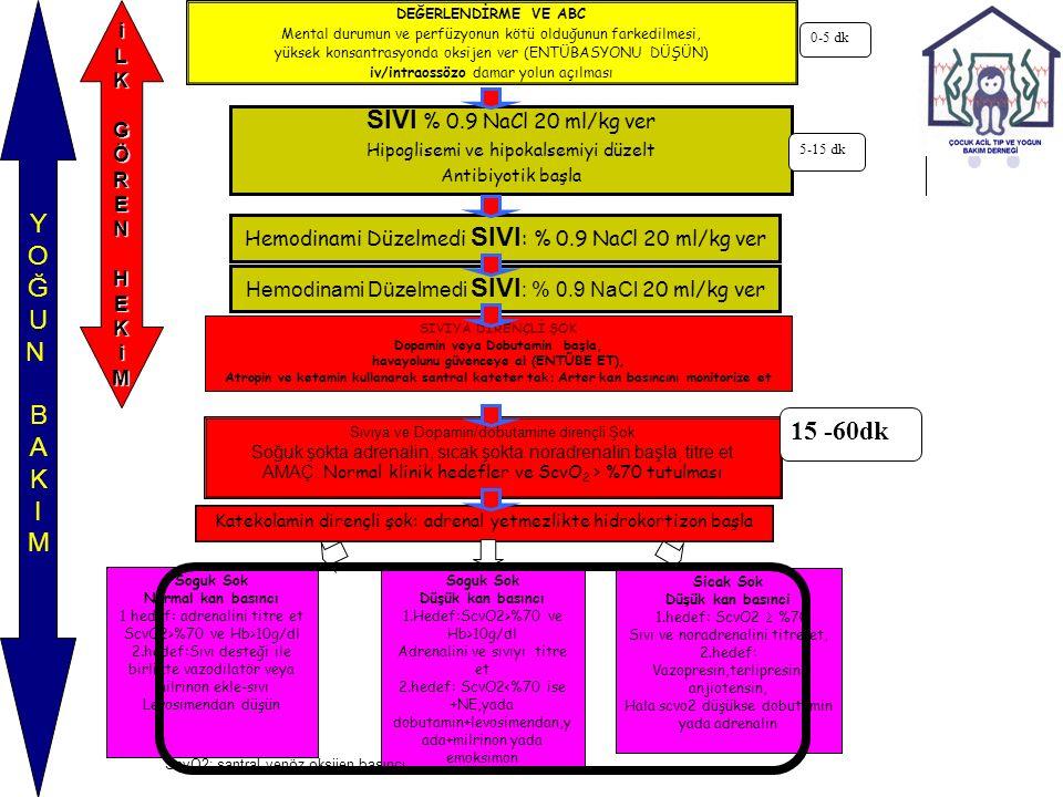 SIVI % 0.9 NaCl 20 ml/kg ver Hipoglisemi ve hipokalsemiyi düzelt Antibiyotik başla SIVIYA DİRENÇLİ ŞOK Dopamin veya Dobutamin başla, havayolunu güvenceye al (ENTÜBE ET), Atropin ve ketamin kullanarak santral kateter tak: Arter kan basıncını monitorize et Hemodinami Düzelmedi SIVI : % 0.9 NaCl 20 ml/kg ver YOĞUNBAKIMYOĞUNBAKIM DEĞERLENDİRME VE ABC Mental durumun ve perfüzyonun kötü olduğunun farkedilmesi, yüksek konsantrasyonda oksijen ver (ENTÜBASYONU DÜŞÜN) iv/intraossözo damar yolun açılması Katekolamin dirençli şok: adrenal yetmezlikte hidrokortizon başla iLK GÖREN HEKiM Sıvıya ve Dopamin/dobutamine dirençli Şok Soğuk şokta adrenalin, sıcak şokta noradrenalin başla, titre et AMAÇ: Normal klinik hedefler ve ScvO 2 > %70 tutulması Soguk Sok Normal kan basıncı 1 hedef: adrenalini titre et ScvO2>%70 ve Hb>10g/dl 2.hedef:Sıvı desteği ile birlikte vazodilatör veya milrinon ekle-sıvı Levosimendan düşün Soguk Sok Düşük kan basıncı 1.Hedef:ScvO2>%70 ve Hb>10g/dl Adrenalini ve sıvıyı titre et 2.hedef: ScvO2<%70 ise +NE,yada dobutamin+levosimendan,y ada+milrinon yada emoksimon Sicak Sok Düşük kan basınci 1.hedef: ScvO2  %70 Sıvı ve noradrenalini titre et, 2.hedef: Vazopresin,terlipresin, anjiotensin, Hala scvo2 düşükse dobutamin yada adrenalin 0-5 dk 5-15 dk 15 -60dk ScvO2: santral venöz oksijen basıncı Persistan katekolamine dirençli sok Perikardial efüzyon, pneumotoraks, intraabdominal P>12, ekarte et, varsa tedavi et Kalp debisini ölç: CI > 3.3 < 6 L/dk/m2 değerlerde tutmak için sıvı, inotrop, vazopresör, vazodilatör ve hormon tedavisini ayarla Hala vevap yoksa ECMO