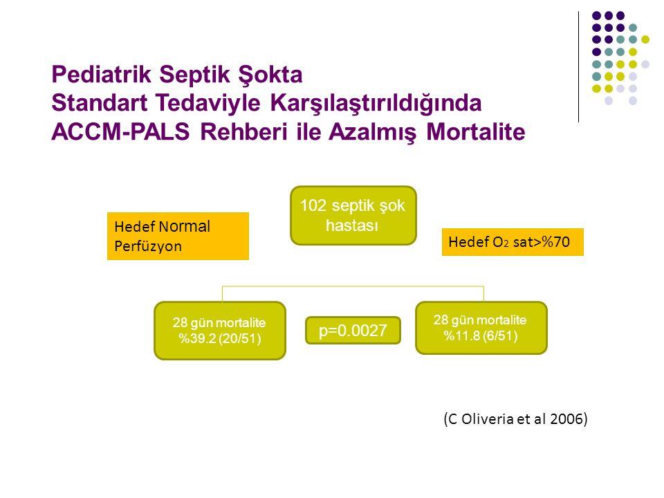 102 septik şok hastası 28 gün mortalite %39.2 (20/51) p=0.0027 28 gün mortalite %11.8 (6/51) Hedef N ormal Perfüzyon Hedef O 2 sat>%70 Pediatrik Septi