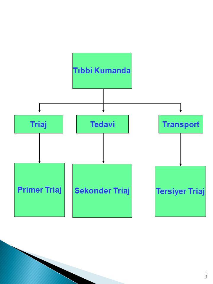 15 Alanda Triaj Tıbbi Kumanda TriajTedaviTransport Primer Triaj Sekonder Triaj Tersiyer Triaj