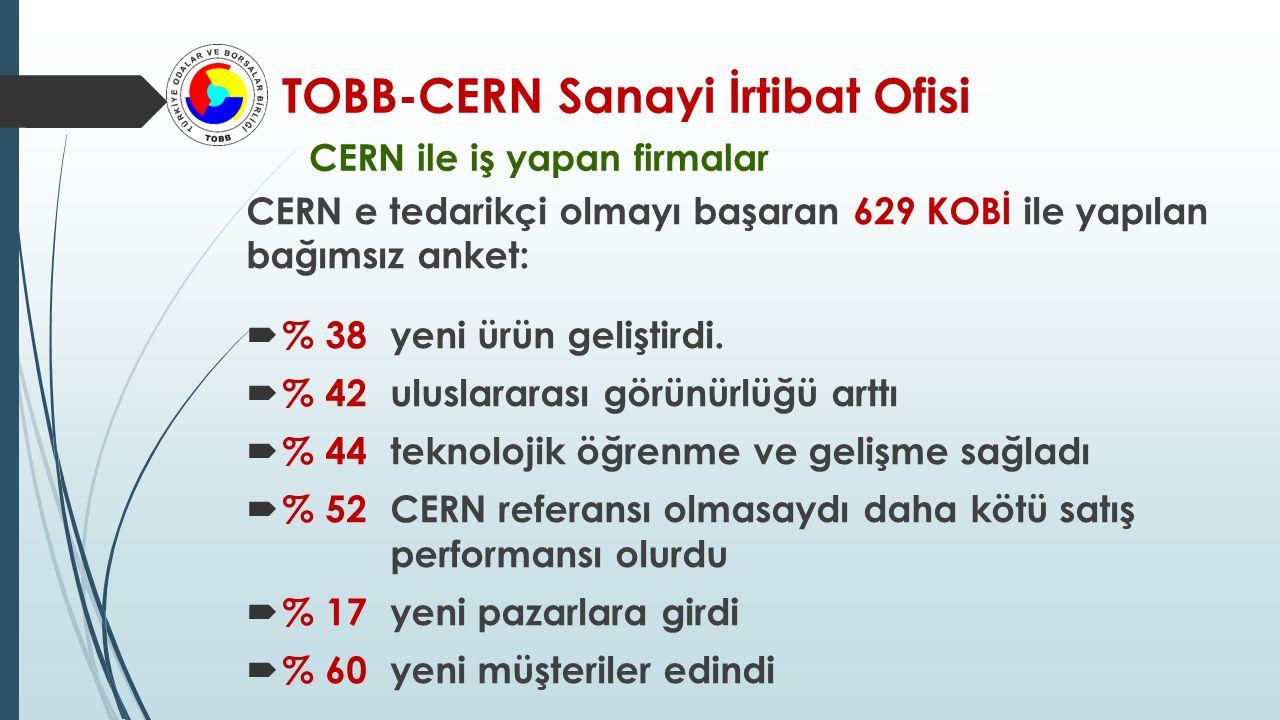TOBB-CERN Sanayi İrtibat Ofisi CERN ile iş yapan firmalar CERN e tedarikçi olmayı başaran 629 KOBİ ile yapılan bağımsız anket:  % 38 yeni ürün geliştirdi.