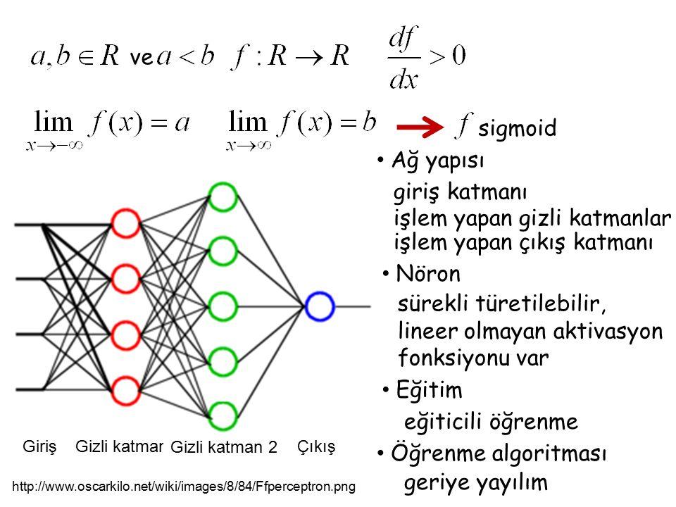 ve sigmoid GirişGizli katman 1 Gizli katman 2 Çıkış http://www.oscarkilo.net/wiki/images/8/84/Ffperceptron.png Ağ yapısı giriş katmanı işlem yapan giz