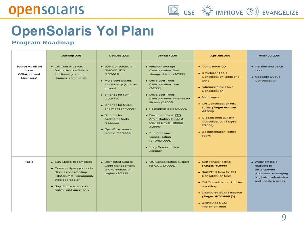 10 USEIMPROVEEVANGELIZE OpenSolaris Yol Planı
