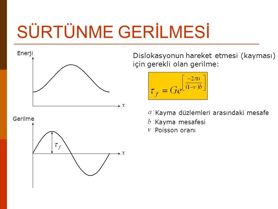 SÜRTÜNME GERİLMESİ Enerji Gerilme Dislokasyonun hareket etmesi (kayması) için gerekli olan gerilme: Kayma düzlemleri arasındaki mesafe Kayma mesafesi