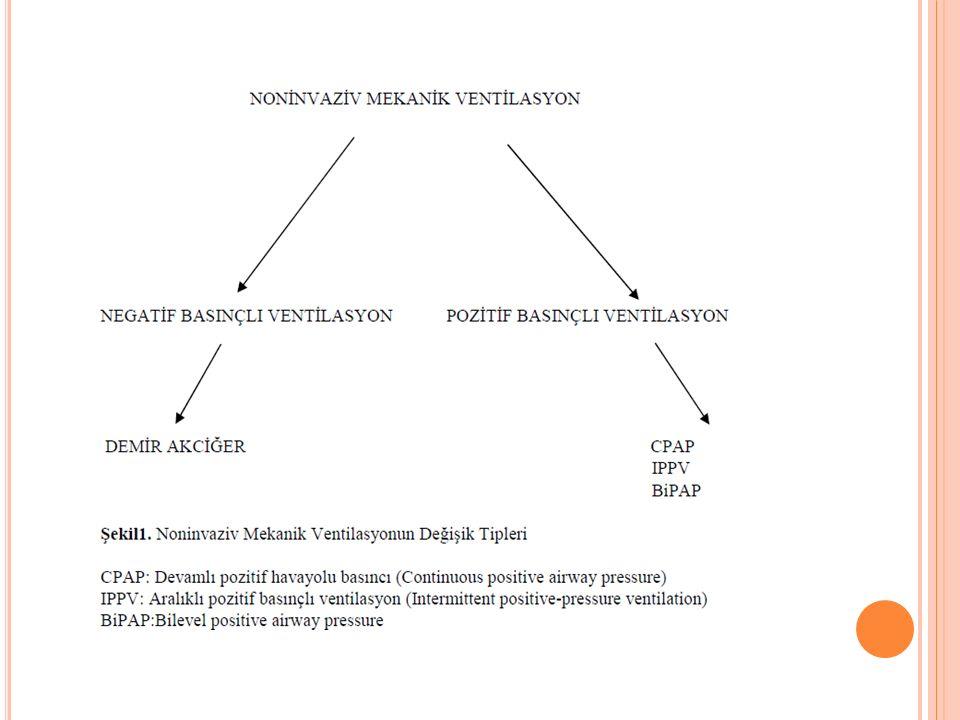 1- NEGATIF BASıNÇLı NıMV 1)İntermittant negatif basınçlı ventilasyon 2)Negatif/pozitif basınçlı ventilasyon 3)Continü negatif external basınç (CNEP)