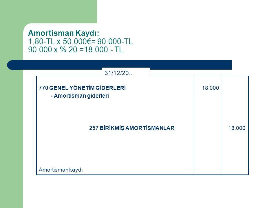 Kredili Olarak İthal Edilen Duran Varlıklarda Amortisman Uygulaması (1,80-1,60)x50.000 Kur farkının ilgili hesaba kaydedilmesi 10.000429 DİĞER TİCARİ BORÇLAR 10.000253 TESİS, MAKİNE VE CİHAZLAR 31/12/20..
