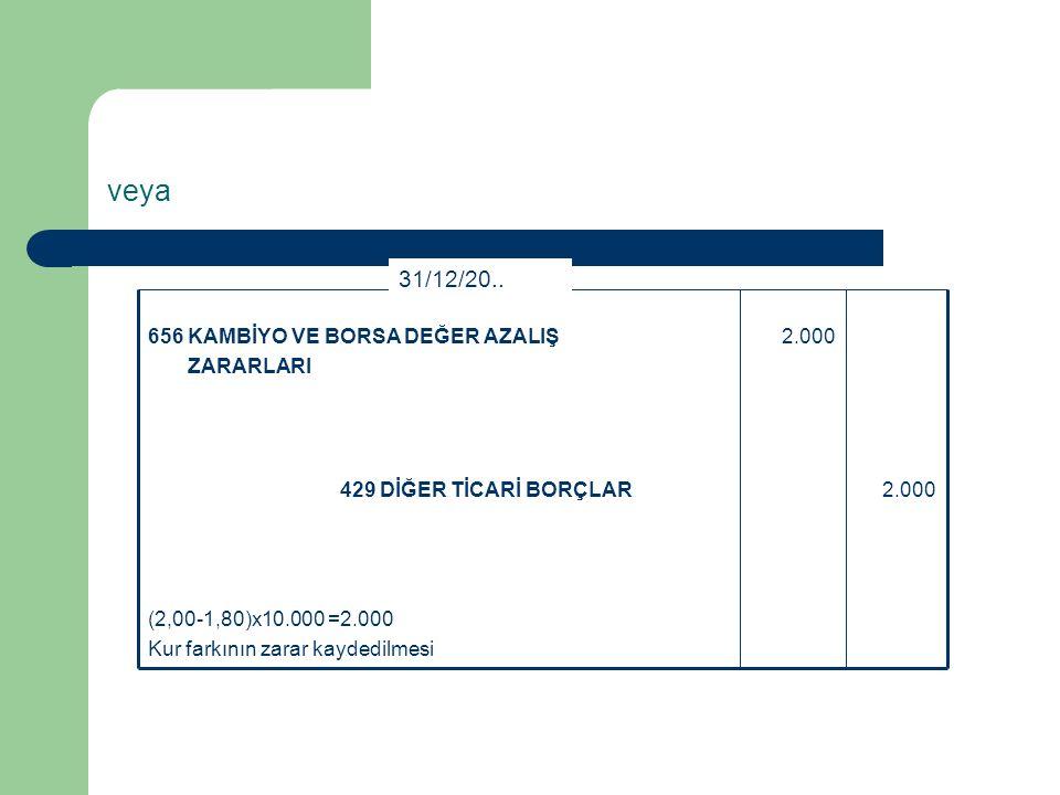 Kur farkı ertesi yıl ortaya çıkmış olsaydı; (31.12.200X tarihinde l Euro 2,00-TL ve kalan borç tutarı 10.000 € varsayımı altında) (2,00-1,80)x10.000 =2.000 Kur farkının makinenin maliyetine kaydedilmesi 2.000429 DİĞER TİCARİ BORÇLAR 2.000253 TESİS, MAKİNE VE CİHAZLAR 31/12/20..