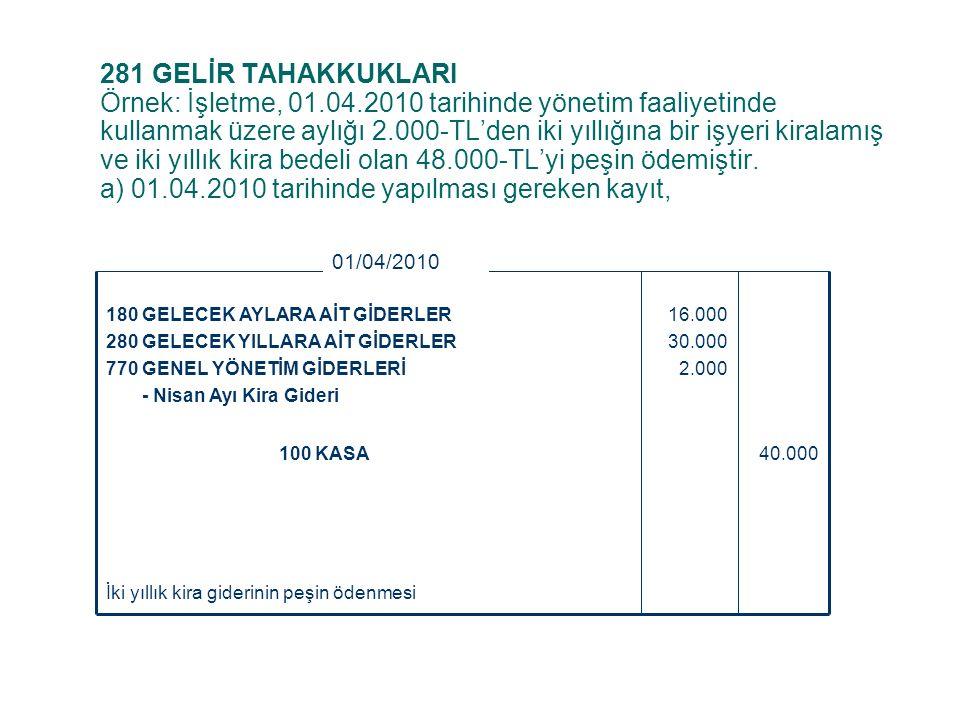 c) Birikmiş Tükenme Paylarının Kapatılması 20.000 30.000 271 ARAMA GİDERLERİ 272 HAZIRLIK VE GELİŞTİRME GİDERLERİ 50.000278 BİRİKMİŞ TÜKENME PAYLARI 31/12/20Y2 Birikmiş tükenme paylarının kapatılması