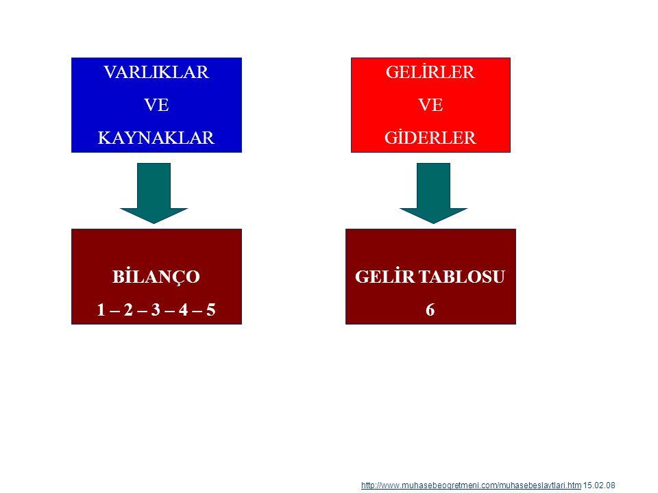 II- 7/B Seçeneğine Göre: a) l.