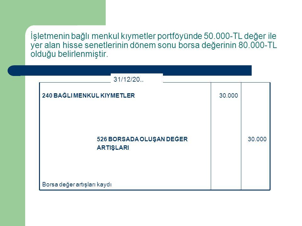 Kar payı tahakkuku 20.000640 İŞTİRAKLERDEN TEMETTÜ GELİRLERİ 20.000136 DİĞER ÇEŞİTLİ ALACAKLAR - Bağlı Menkul Kıymetlerden Alacaklar 31/12/20..