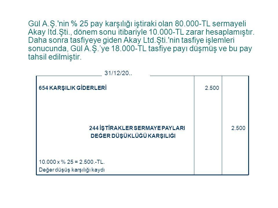 Verilen örnekte hisse senetlerinin dönem sonu borsa değeri 15.000.TL ye düşmüş olsaydı aşağıdaki kayıt yapılacaktı.