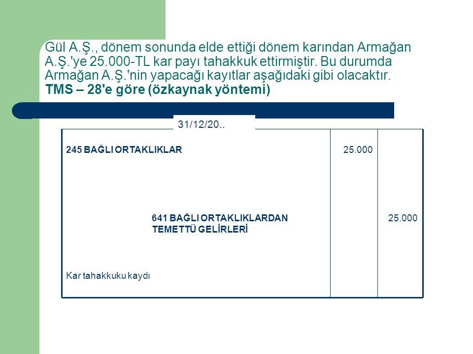 Sermaye taahhüdünün yerine getirilmesi 100.000100 KASA 100.000246 BAĞLI ORTAKLIKLARA SERMAYE TAAHHÜTLERİ 30/01/20..