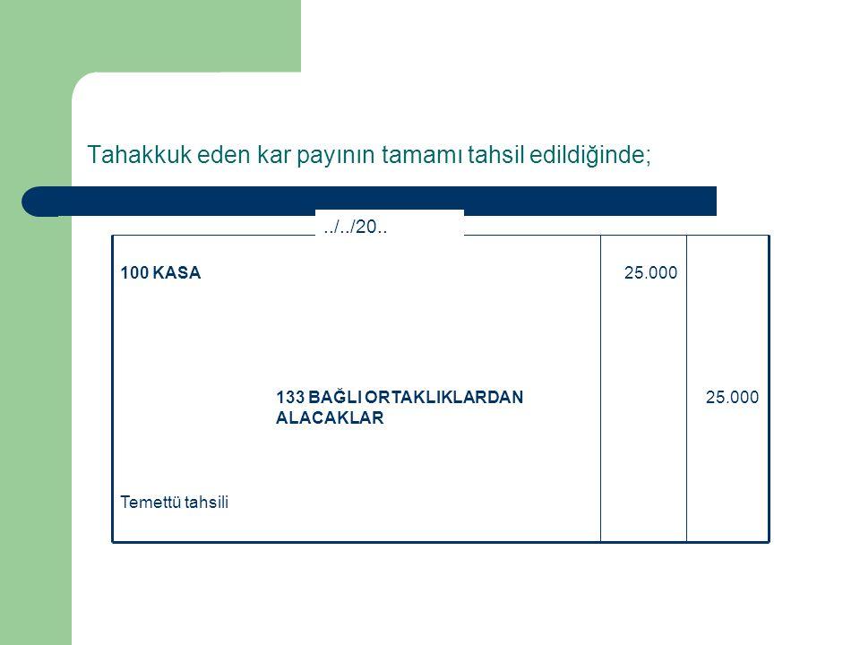 TMS – 28' göre (maliyet yöntemi) Temettü kaydı 25.000641 BAĞLI ORTAKLIKLARDAN TEMETTÜ GELİRLERİ 25.000133 BAĞLI ORTAKLIKLARDAN ALACAKLAR 31/12/20..