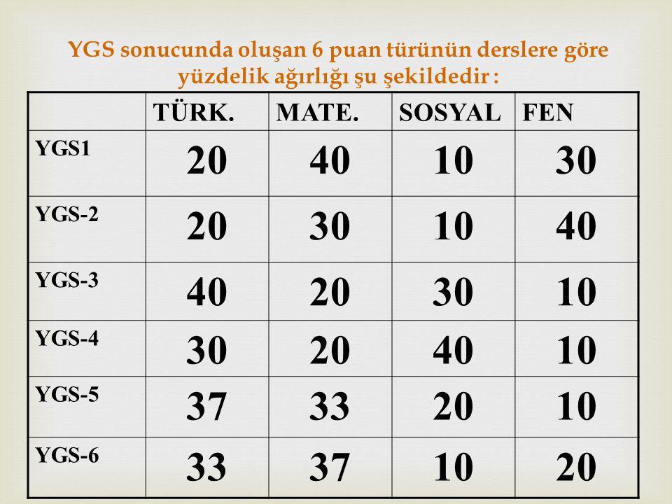 YGS sonucunda oluşan 6 puan türünün derslere göre yüzdelik ağırlığı şu şekildedir : TÜRK.MATE.SOSYALFEN YGS1 20401030 YGS-2 20301040 YGS-3 40203010 YG
