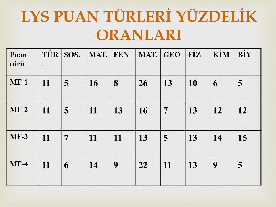 LYS PUAN TÜRLERİ YÜZDELİK ORANLARI Puan türü TÜR.