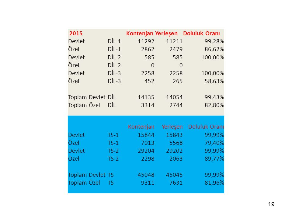 19 2015 KontenjanYerleşenDoluluk Oranı DevletDİL-1112921121199,28% ÖzelDİL-12862247986,62% DevletDİL-2585 100,00% ÖzelDİL-200 DevletDİL-32258 100,00% ÖzelDİL-345226558,63% Toplam DevletDİL141351405499,43% Toplam ÖzelDİL3314274482,80% KontenjanYerleşen Doluluk Oranı DevletTS-1158441584399,99% ÖzelTS-17013556879,40% DevletTS-2292042920299,99% ÖzelTS-22298206389,77% Toplam DevletTS450484504599,99% Toplam ÖzelTS9311763181,96%